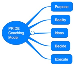 PRIDE Coaching Model