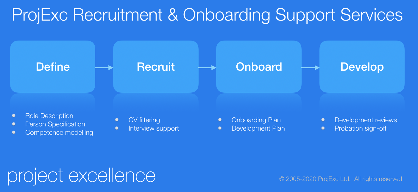 Define, Recruit, Onboard & Develop
