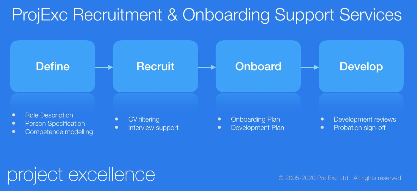 Define, Recruit, Onboard & Develop