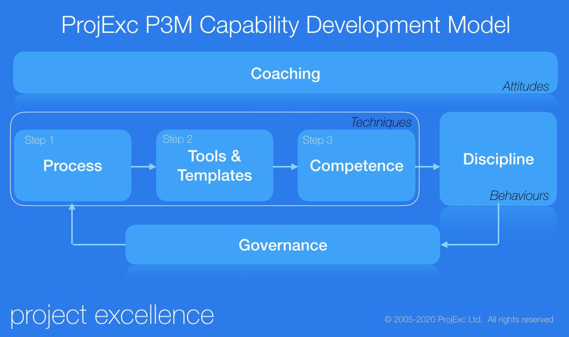 Capability Development Model