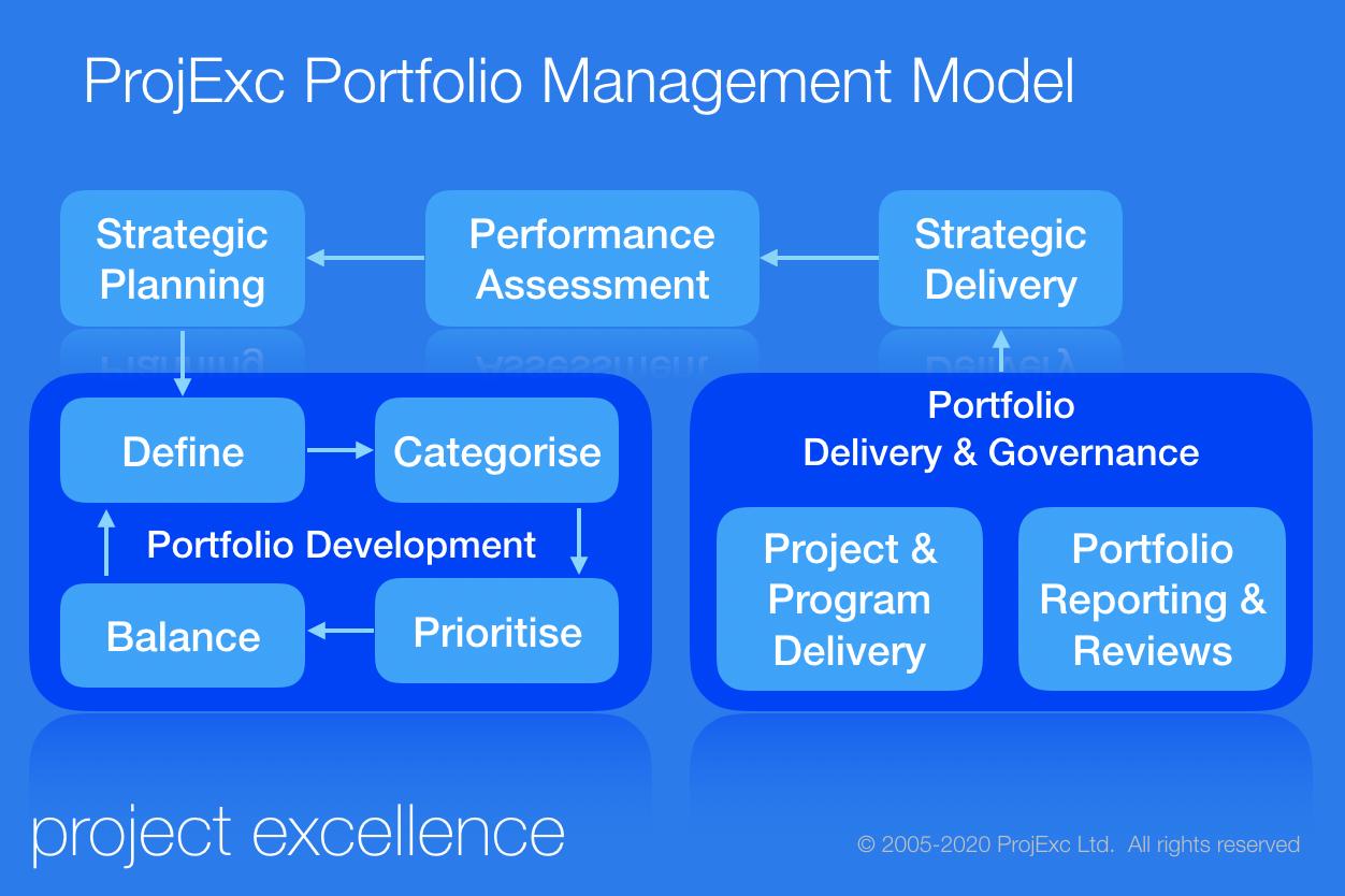 ProjExc PfM Model
