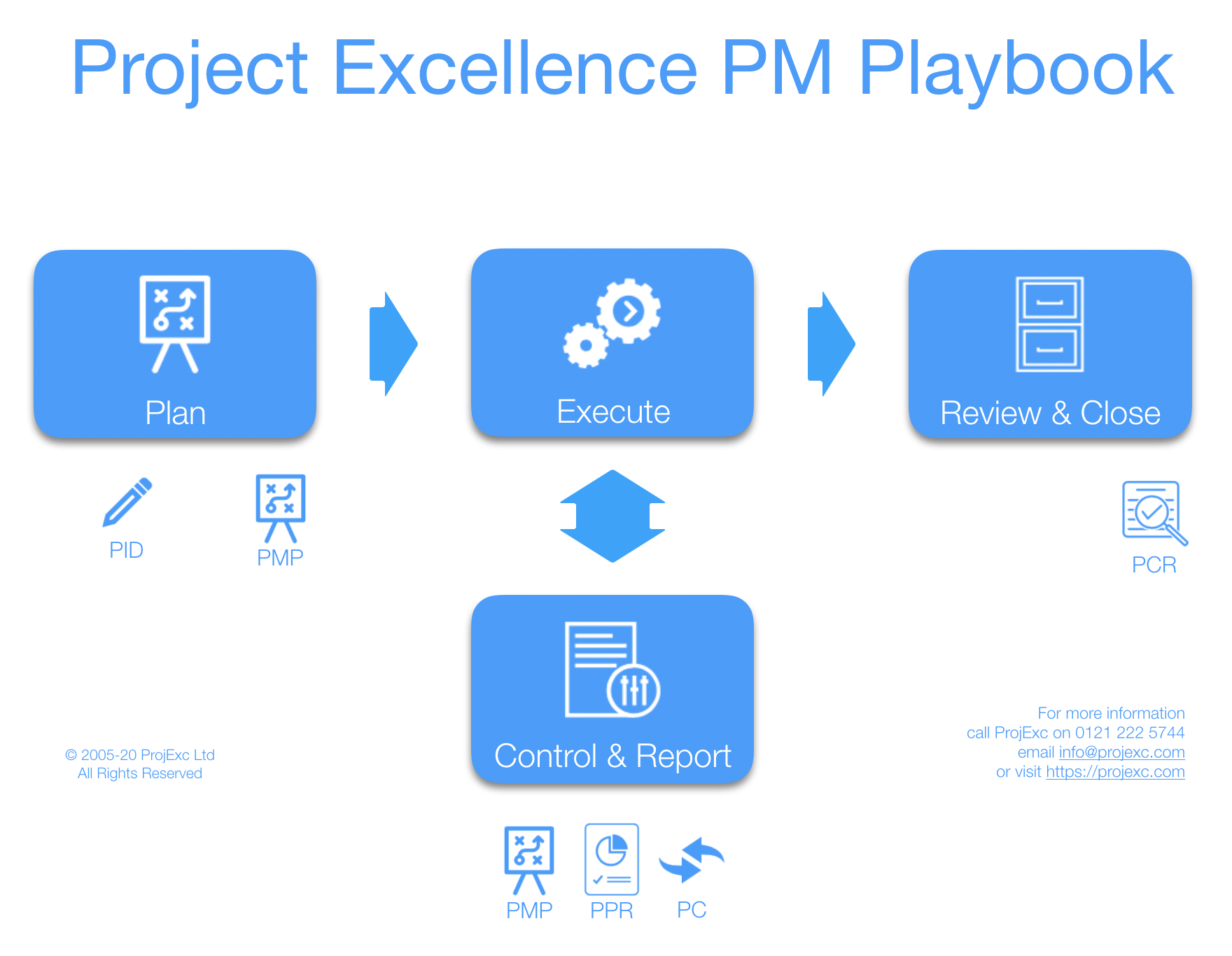 Project Excellence PM Playbook - Plan, Execute, Control & Report, and Review & Close