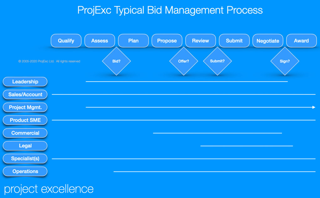 ProjExc Typical Bid Management Process: qualification to contract award with milestones